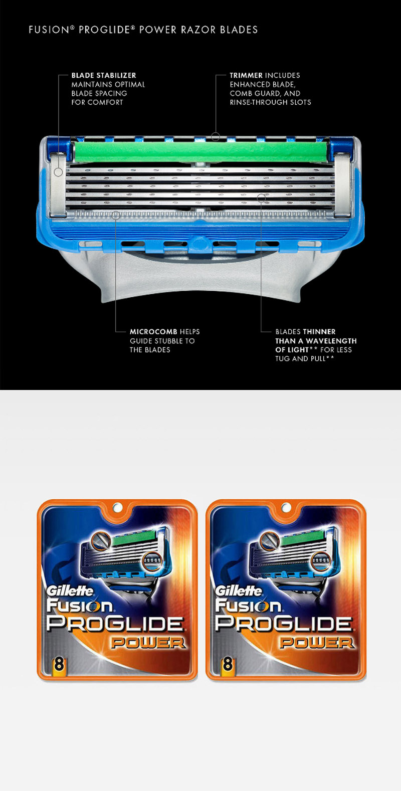 Gillette blades coupons